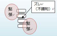 緊張のアンバランスから骨のズレ(不調和)が起きているイメージ図