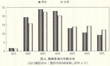 腰痛患者の年齢分布グラフ(山口義臣ほか:整形外科MOOK,1979より)