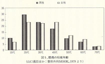 腰痛患者の発症年齢グラフ(山口義臣ほか:整形外科MOOK,1979より)